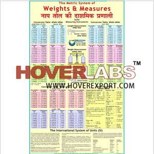 weights and measurements